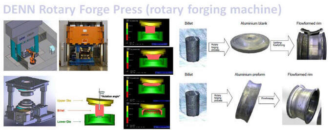DENN rotary forging machinery info
