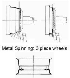 DENN 3-piece wheels spinning technology