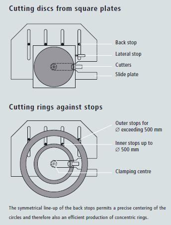 Aryma circle shears description