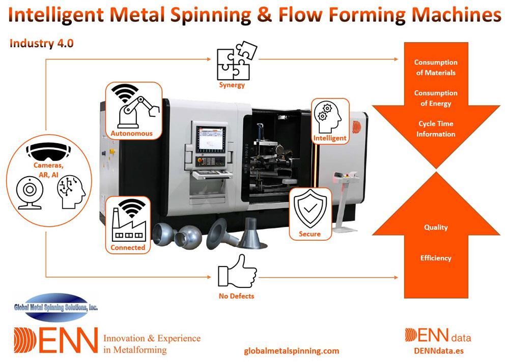 DENN Industrial 4.0 - IIoT